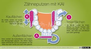 Infografik_KAI-Zaehneputzen_BZgA-kindergesundheit-info.png